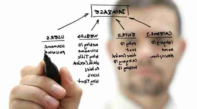 Database-Management