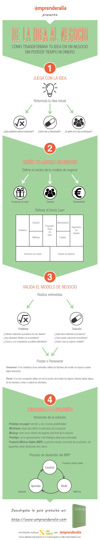 infografia_ideanegocio
