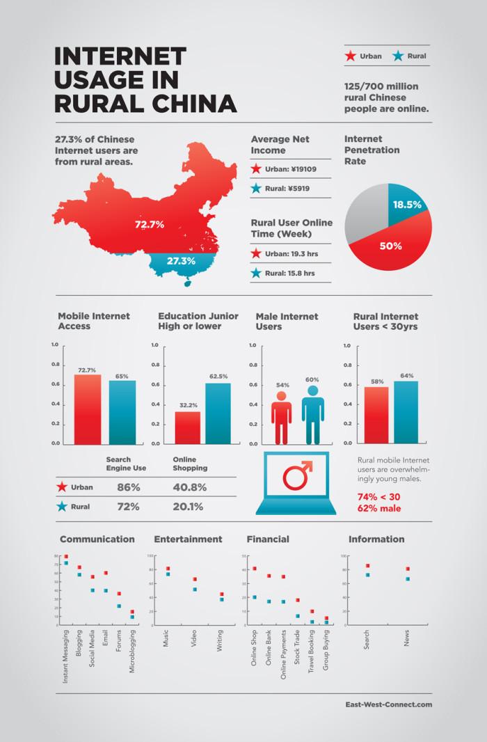 Internet-Usage-Rural-China-900pxwide
