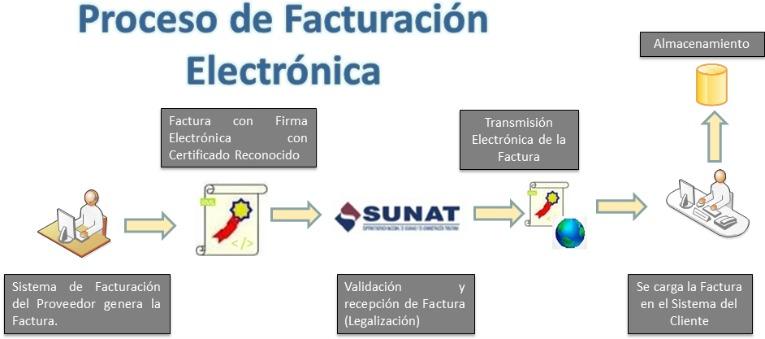 ProcesoFacturacionElectrónica